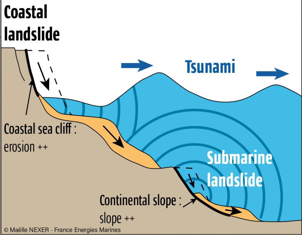 Schema Mecanisme Generation Tsunami En